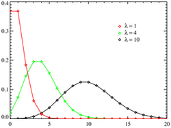 Poisson distribution PMF.png