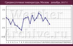 weatherarchive.ru_2017-12-21_07-29-28_0x0.png